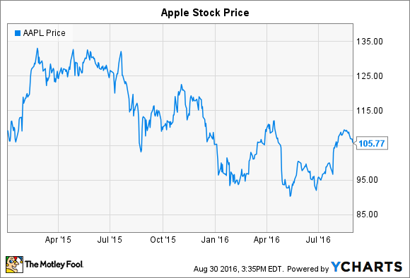 apple stock articles