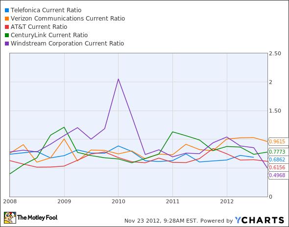 TEF Current Ratio Chart