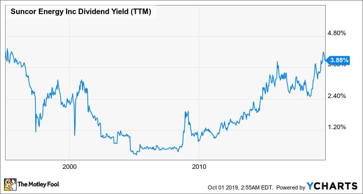 SU Dividend Yield (TTM) Chart