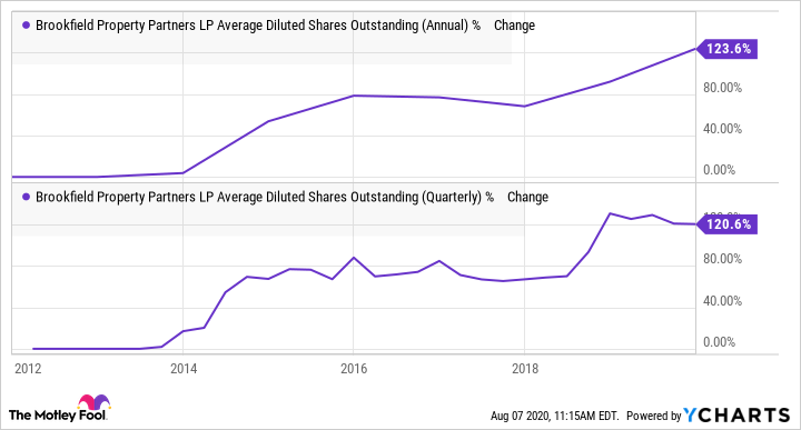 BPY Average Diluted Shares Outstanding (Annual) Chart
