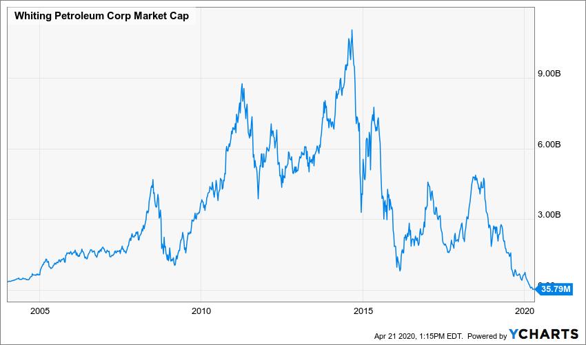 WLL Market Cap Chart
