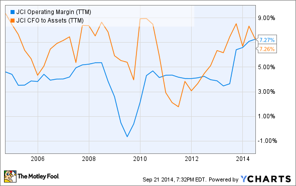 JCI Operating Margin (TTM) Chart