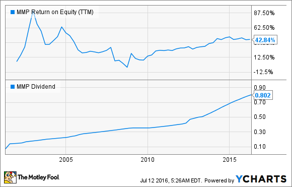 MMP Return on Equity (TTM) Chart