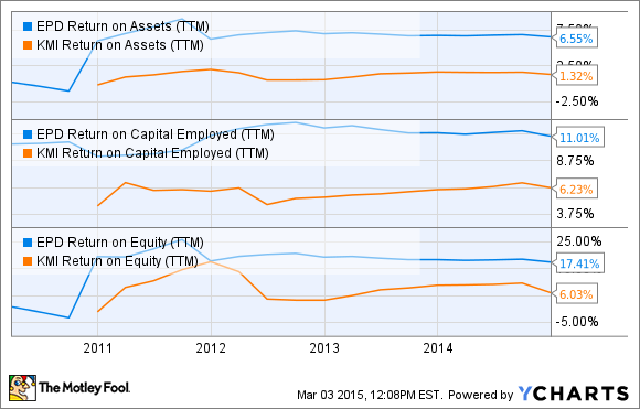 EPD Return on Assets (TTM) Chart