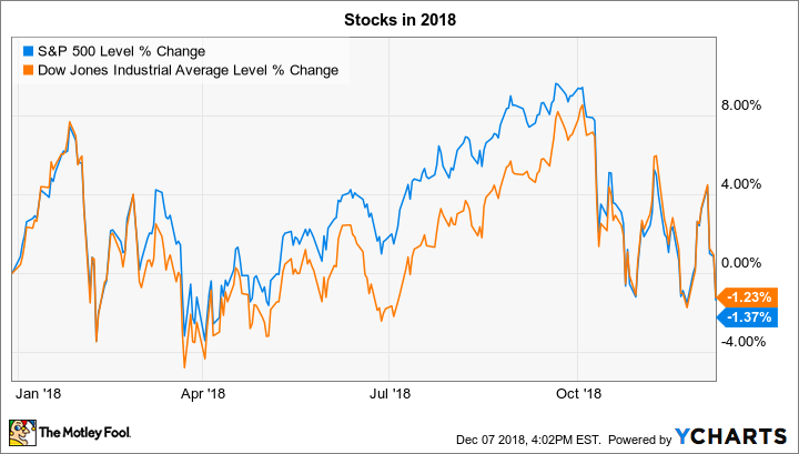 60 Things To Watch In The Stock Market This Week The Motley Fool Interesting Dji Stock Quote