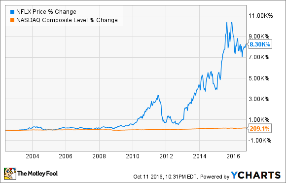 netflix stock history  can this home