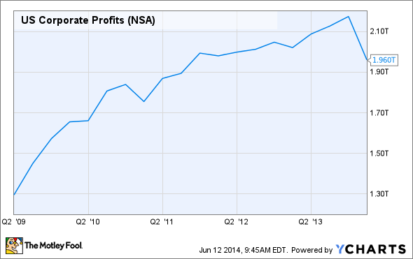 US Corporate Profits Chart