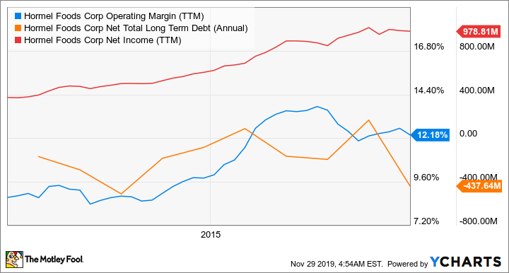 HRL Operating Margin (TTM) Chart