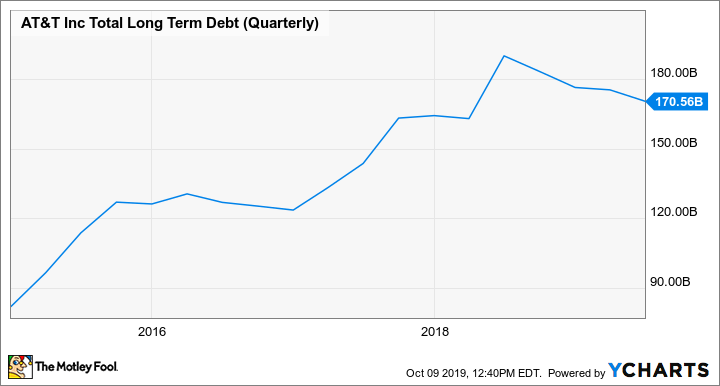 T Total Long Term Debt (Quarterly) Chart