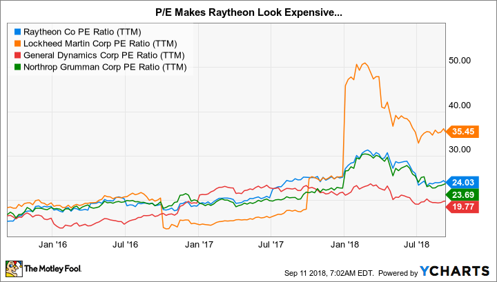 RTN PE Ratio (TTM) Chart
