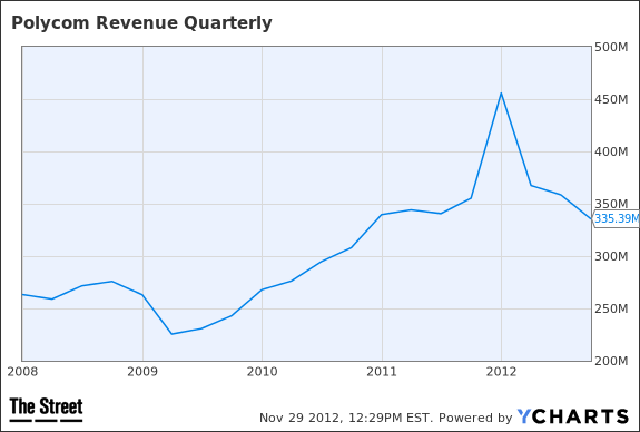 PLCM Revenue Quarterly Chart