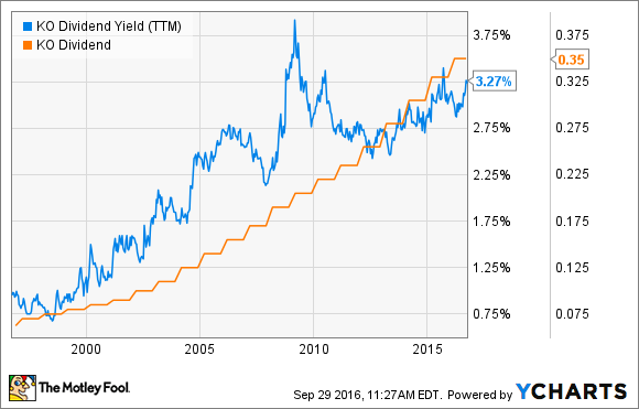 Coca-Cola Co Historical Dividend Yield (TTM) Data