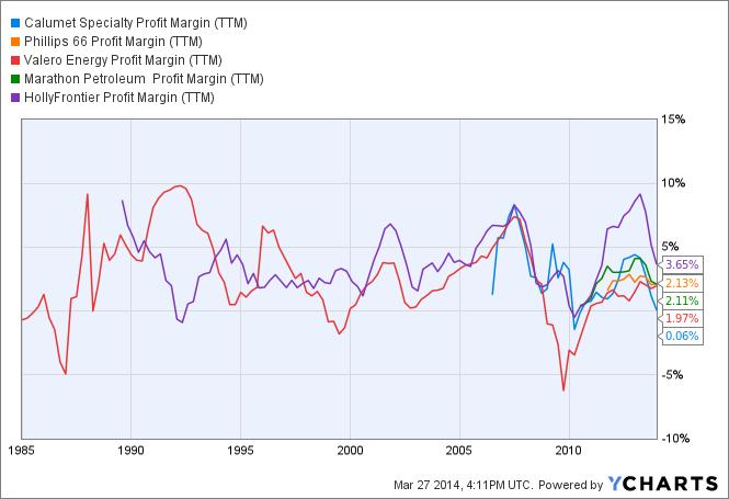 CLMT Profit Margin (TTM) Chart