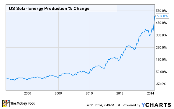 US Solar Energy Production Chart