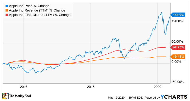 Is Apple Stock A Buy The Motley Fool