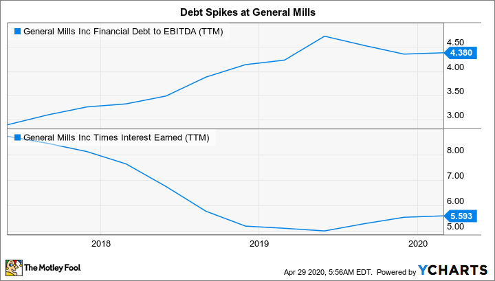 GIS Financial Debt to EBITDA (TTM) Chart
