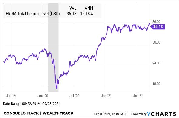 FRDM Total Return Level Chart