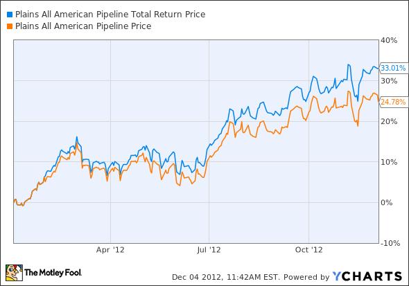 PAA Total Return Price Chart