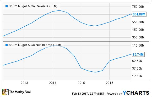 RGR Revenue (TTM) Chart