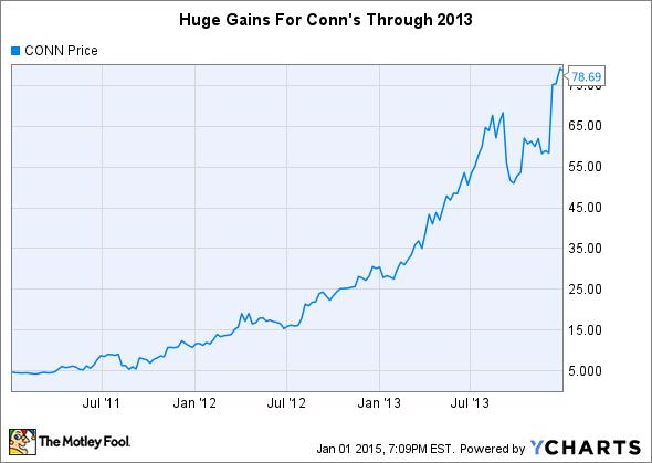 CONN Chart