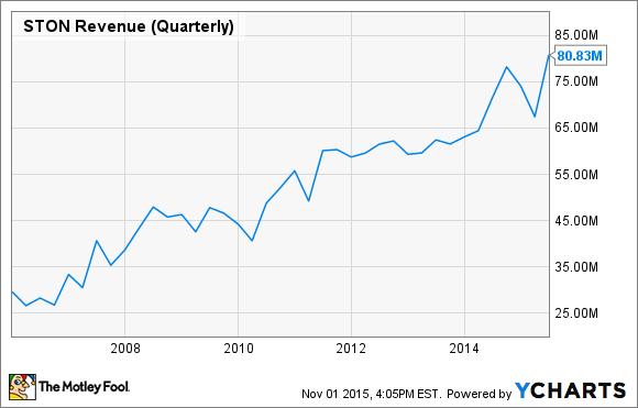 STON Revenue (Quarterly) Chart