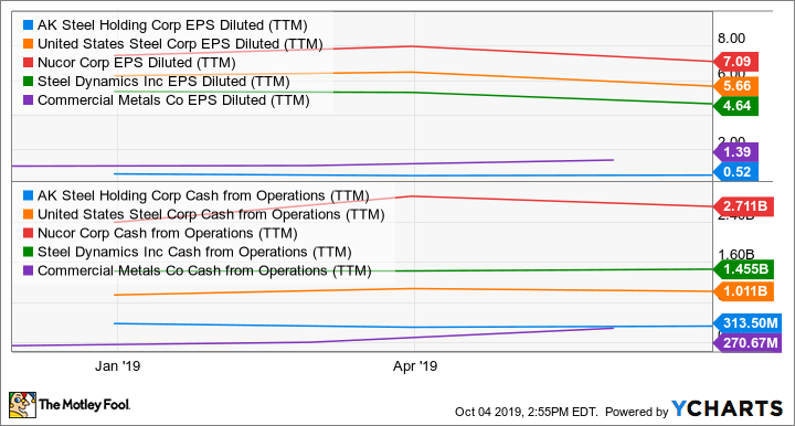 AKS EPS Diluted (TTM) Chart