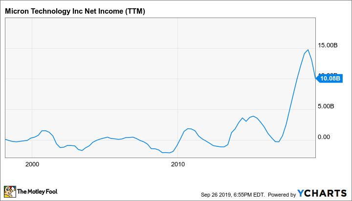 MU Net Income (TTM) Chart