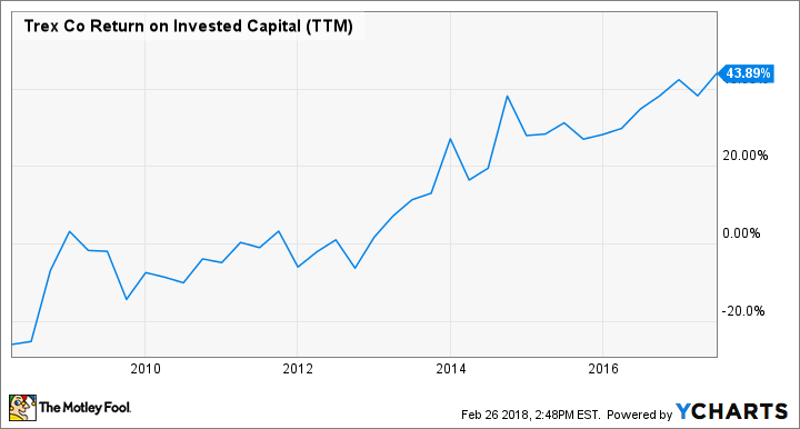 TREX Return on Invested Capital (TTM) Chart