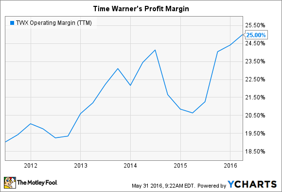 TWX Operating Margin (TTM) Chart