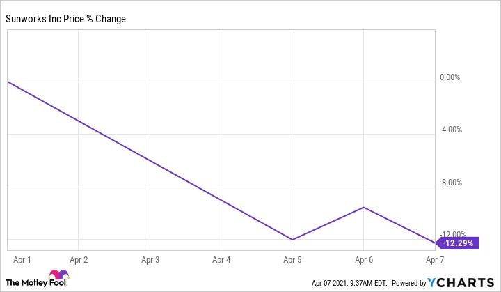 SUNW Chart