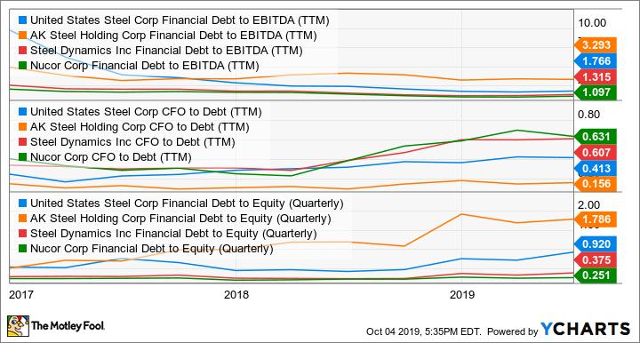 X Financial Debt to EBITDA (TTM) Chart