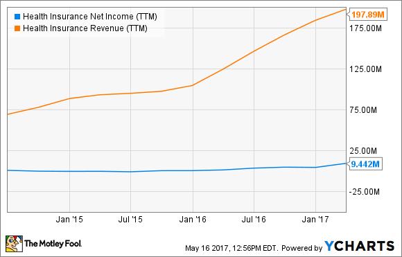 HIIQ Net Income (TTM) Chart