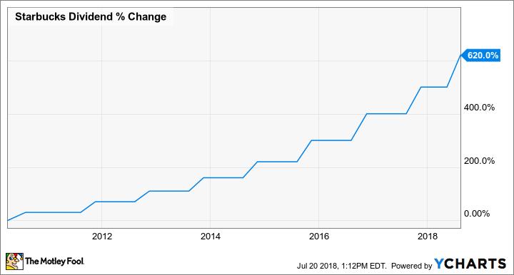 SBUX Dividend Chart