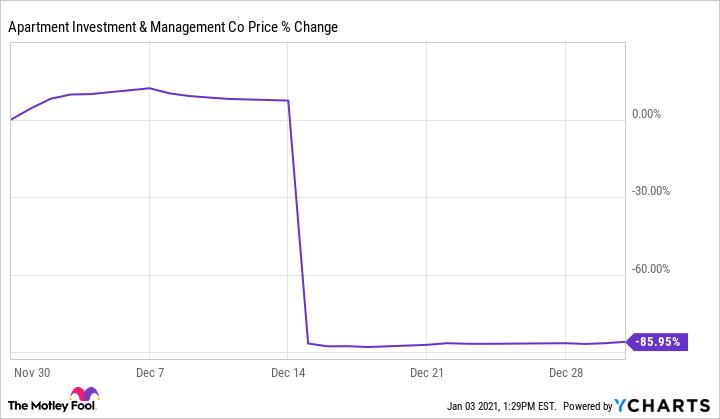 AIV Chart