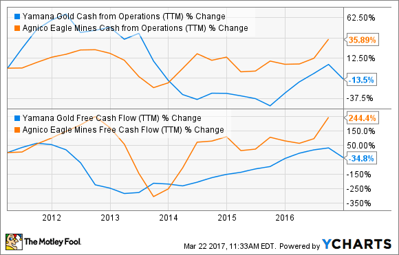 AUY Cash from Operations (TTM) Chart