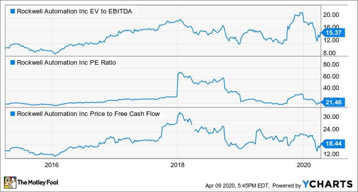 ROK EV to EBITDA Chart