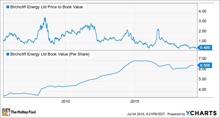 BIR Price to Book Value Chart