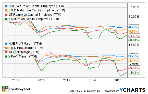 NUE Return on Capital Employed (TTM) Chart