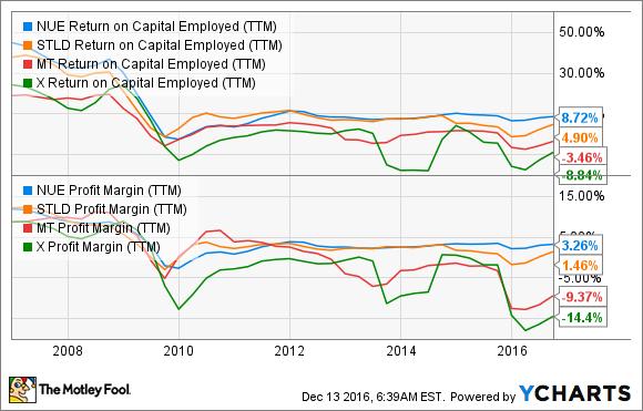 NUE Return on Capital Employed (TTM) Chart