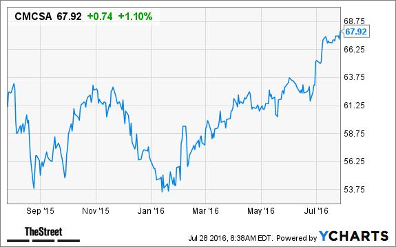 Comcast stock options