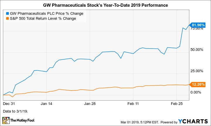 GWPH Chart