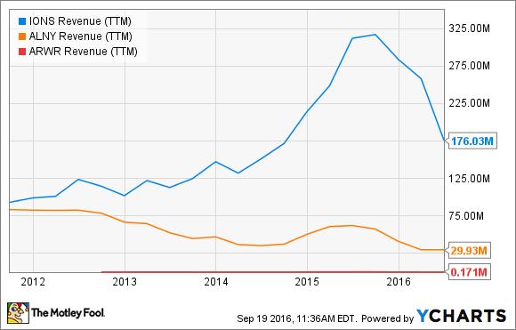 IONS Revenue (TTM) Chart