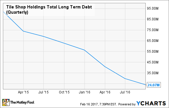 TTS Total Long Term Debt (Quarterly) Chart