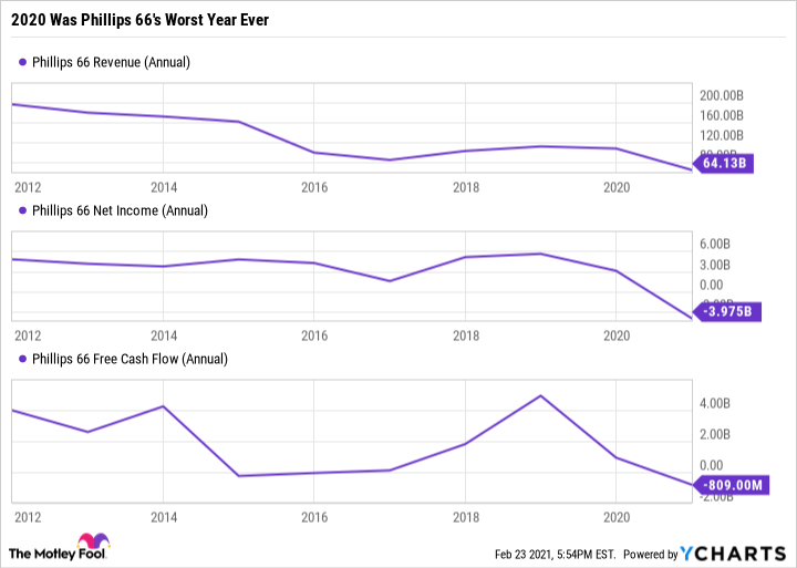 PSX Revenue (Annual) Chart