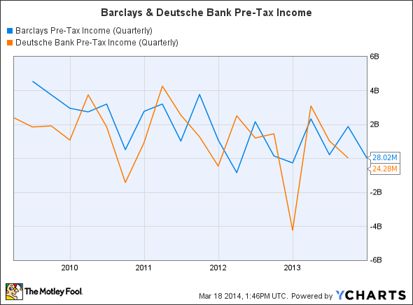 BCS Pre-Tax Income (Quarterly) Chart