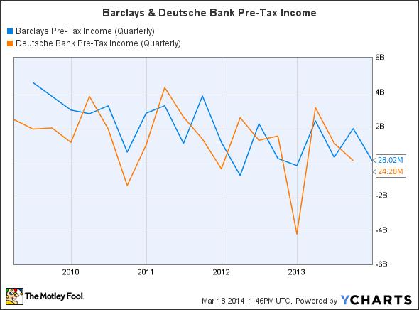 BCS Pre-Tax Income (Quarterly) Chart