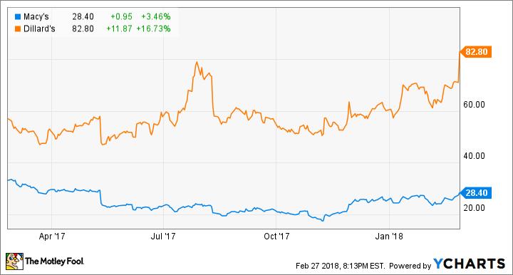 Macy's and Dillard's stock chart