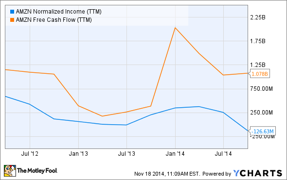 AMZN Normalized Income (TTM) Chart