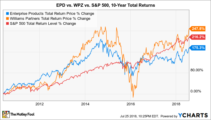 EPD Total Return Price Chart