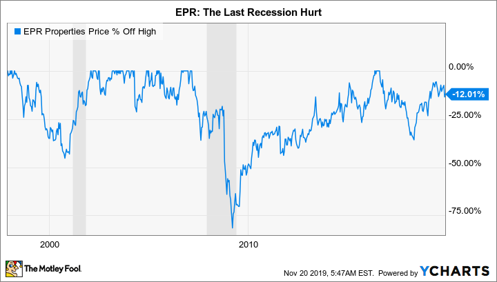 EPR Chart